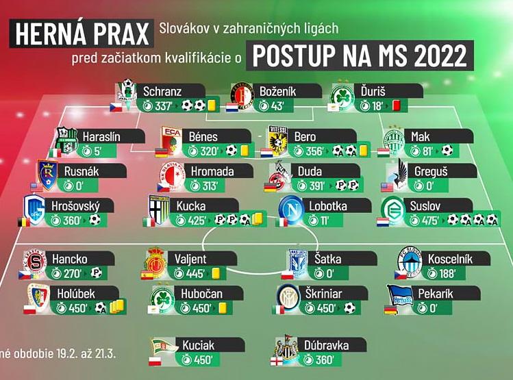 Herná prax Slovákov pred začiatkom kvalifikácie MS 2022